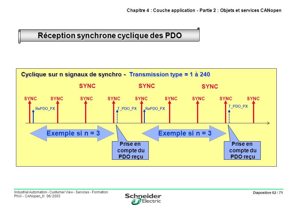 Réception synchrone cyclique des PDO