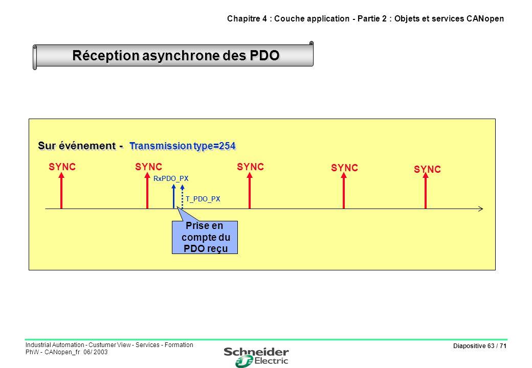 Réception asynchrone des PDO
