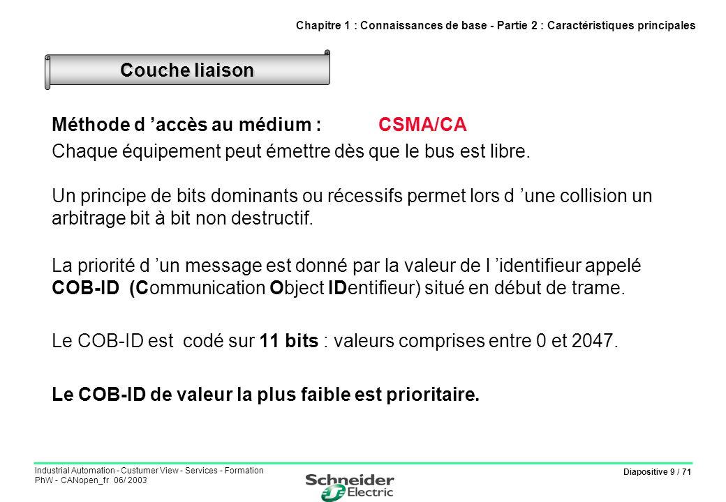 Méthode d 'accès au médium : CSMA/CA