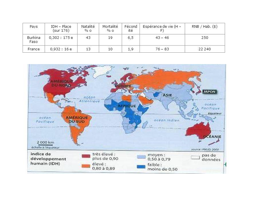 Pays IDH – Place (sur 176) Natalité % o. Mortalité % o. Fécondité. Espérance de vie (H – F) RNB / Hab. ($)