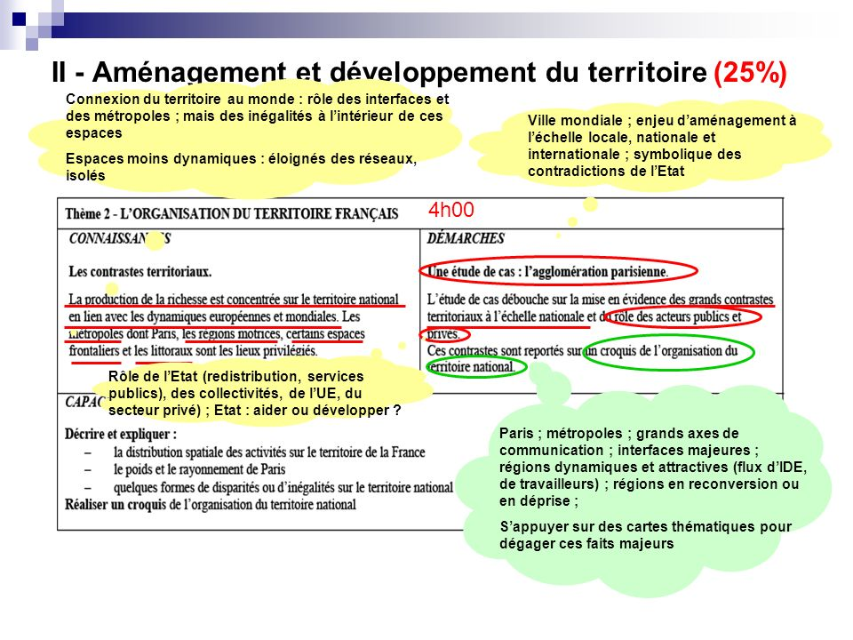 II - Aménagement et développement du territoire (25%)