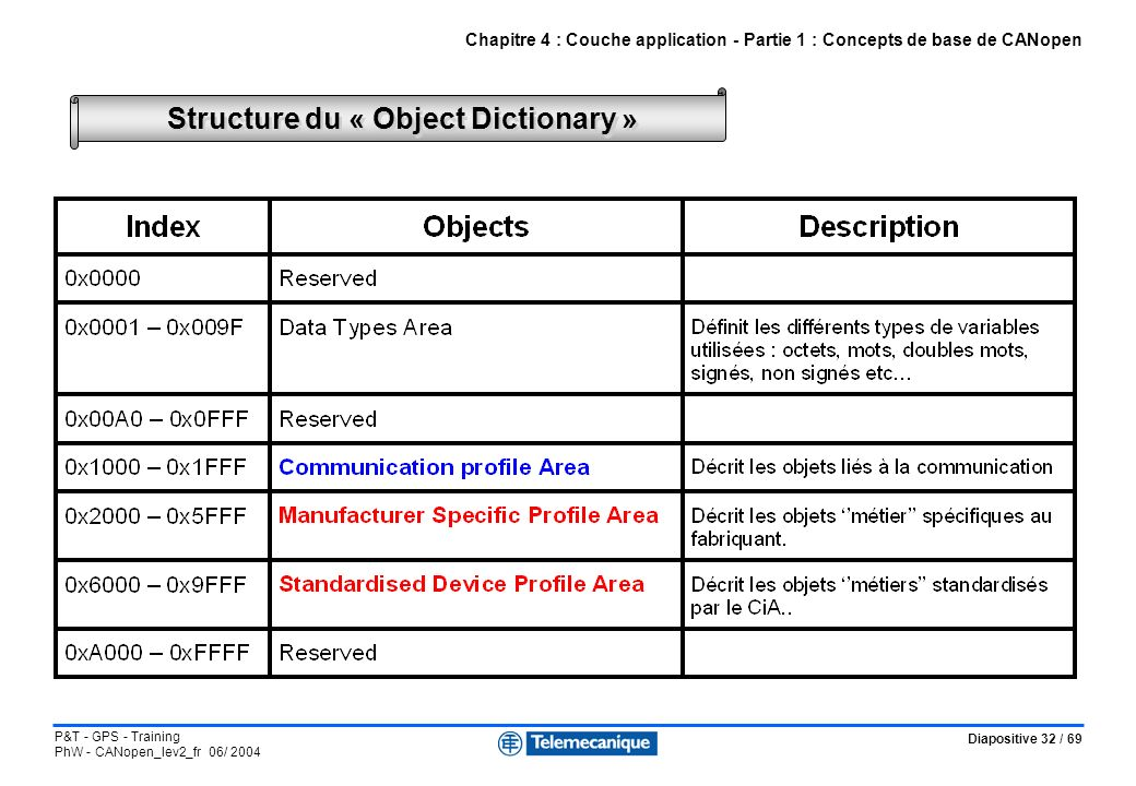 Structure du « Object Dictionary »