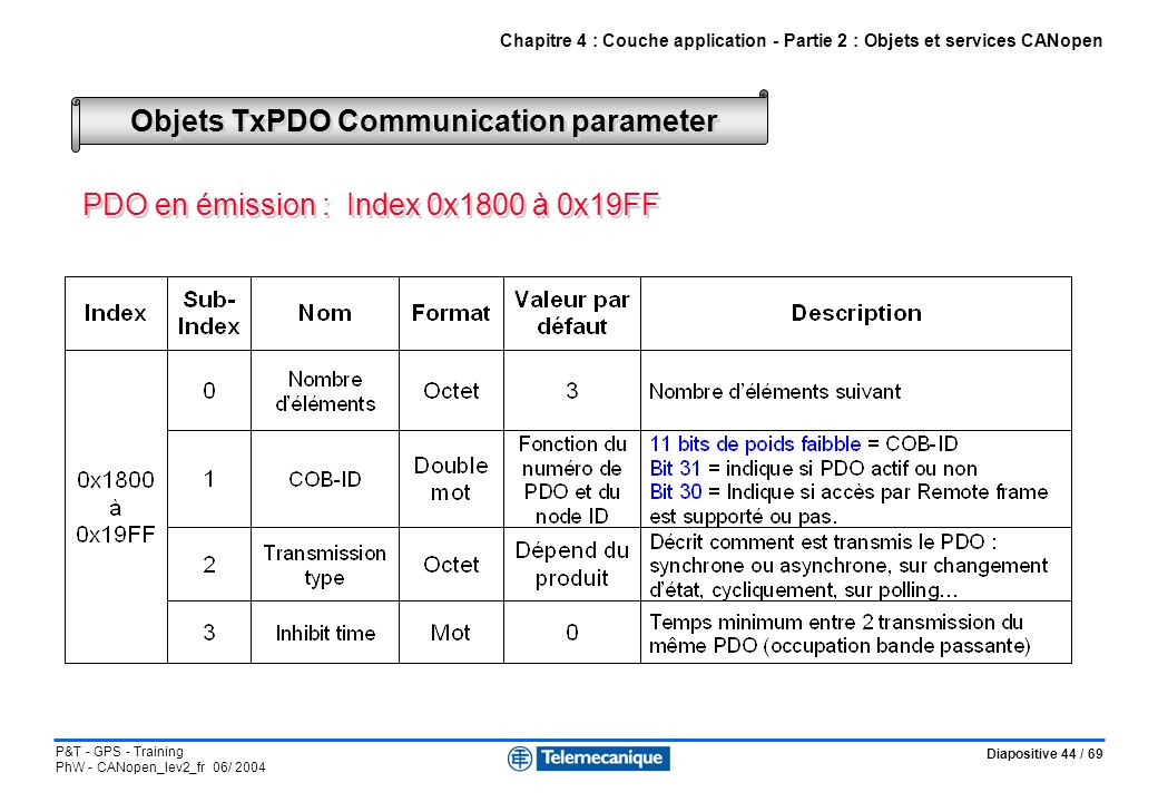 Objets TxPDO Communication parameter