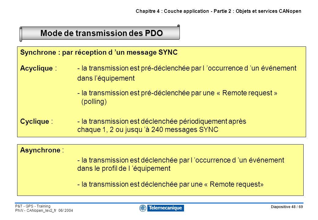 Mode de transmission des PDO