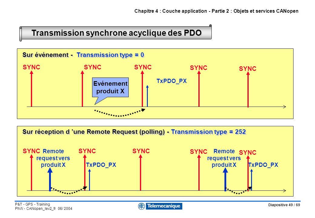 Transmission synchrone acyclique des PDO