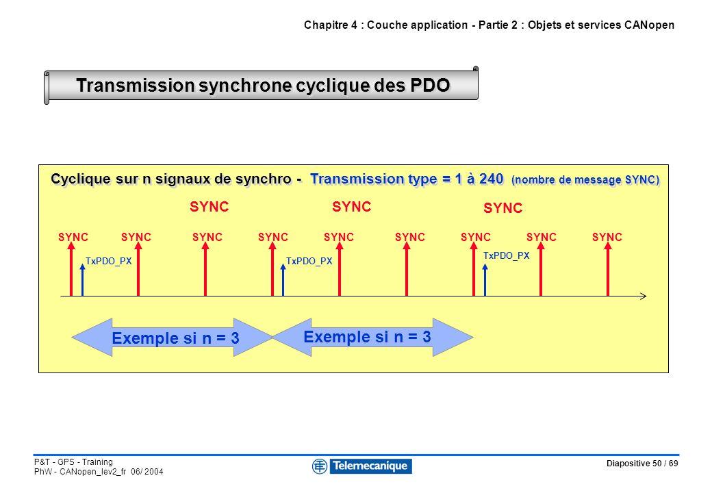 Transmission synchrone cyclique des PDO