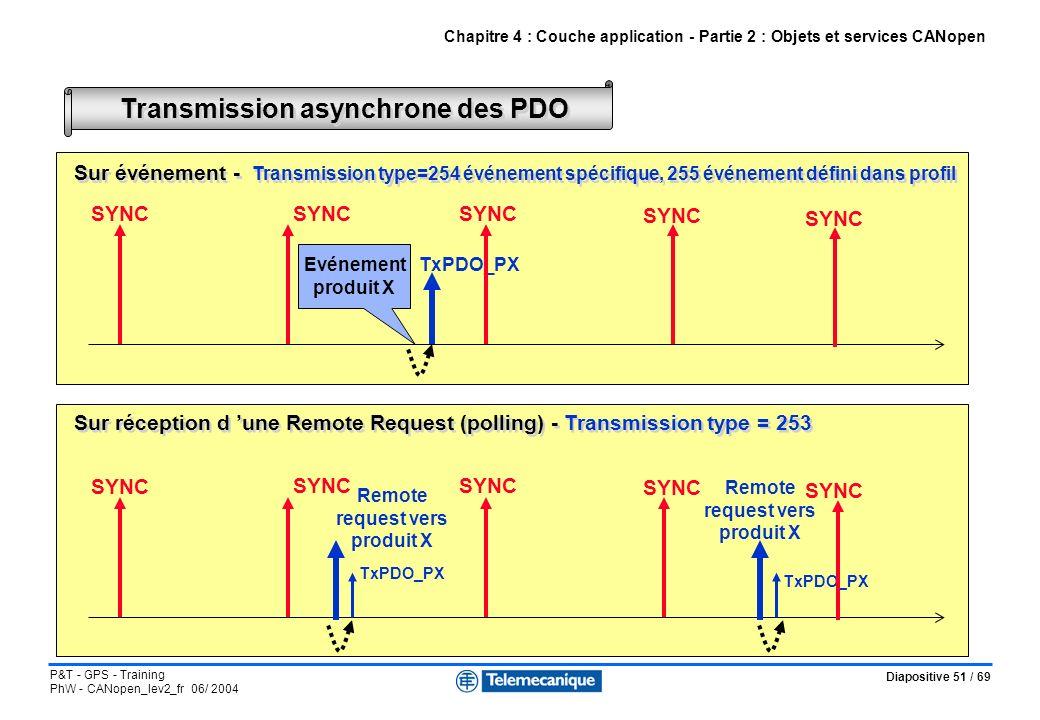 Transmission asynchrone des PDO