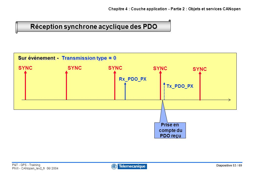 Réception synchrone acyclique des PDO