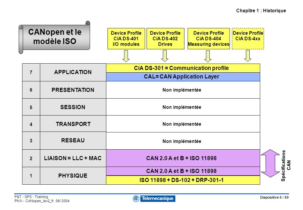 CANopen et le modèle ISO