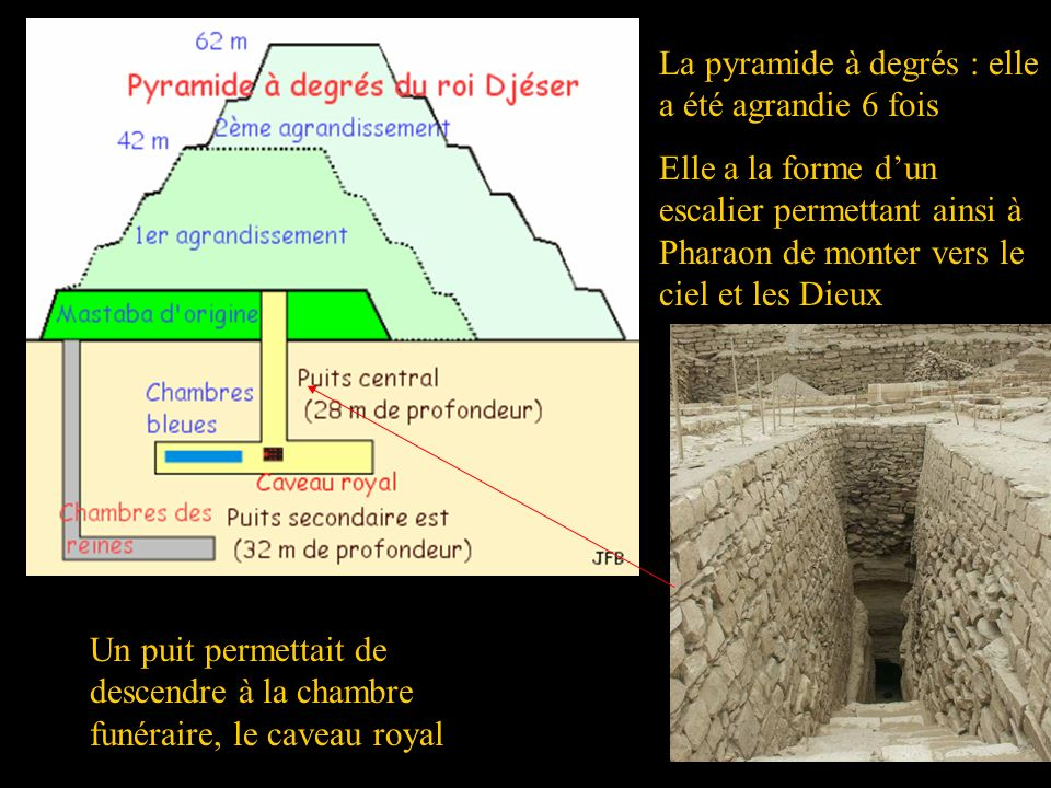 La pyramide à degrés : elle a été agrandie 6 fois