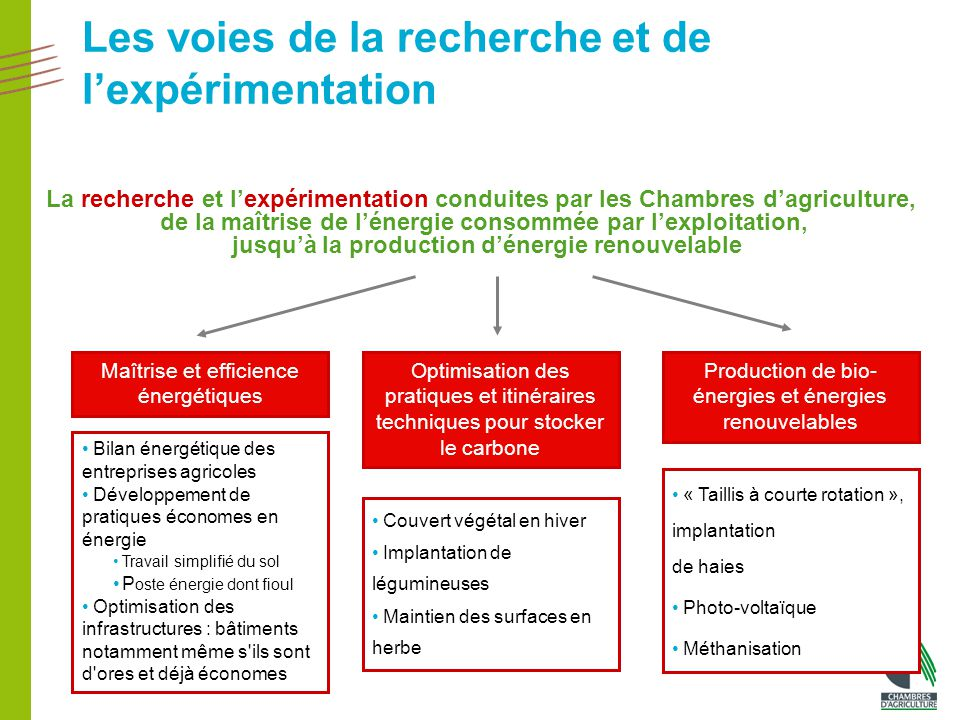 Changement climatique l 39 agriculture pleinement concern e - Chambre d agriculture offre d emploi ...