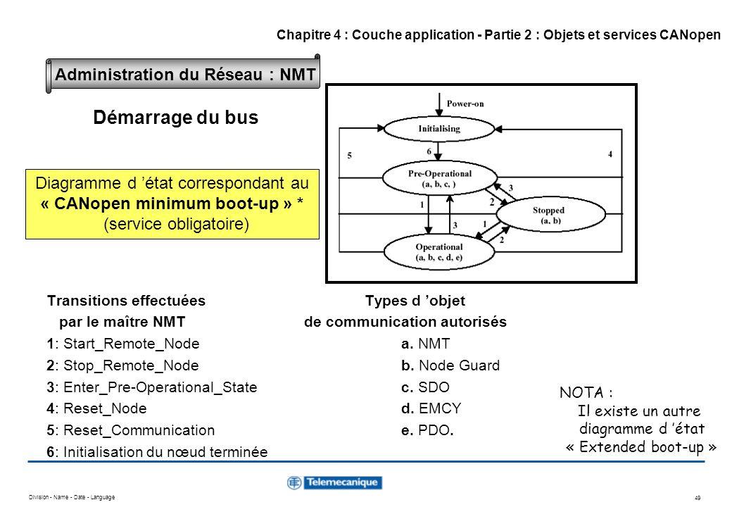 Démarrage du bus Administration du Réseau : NMT