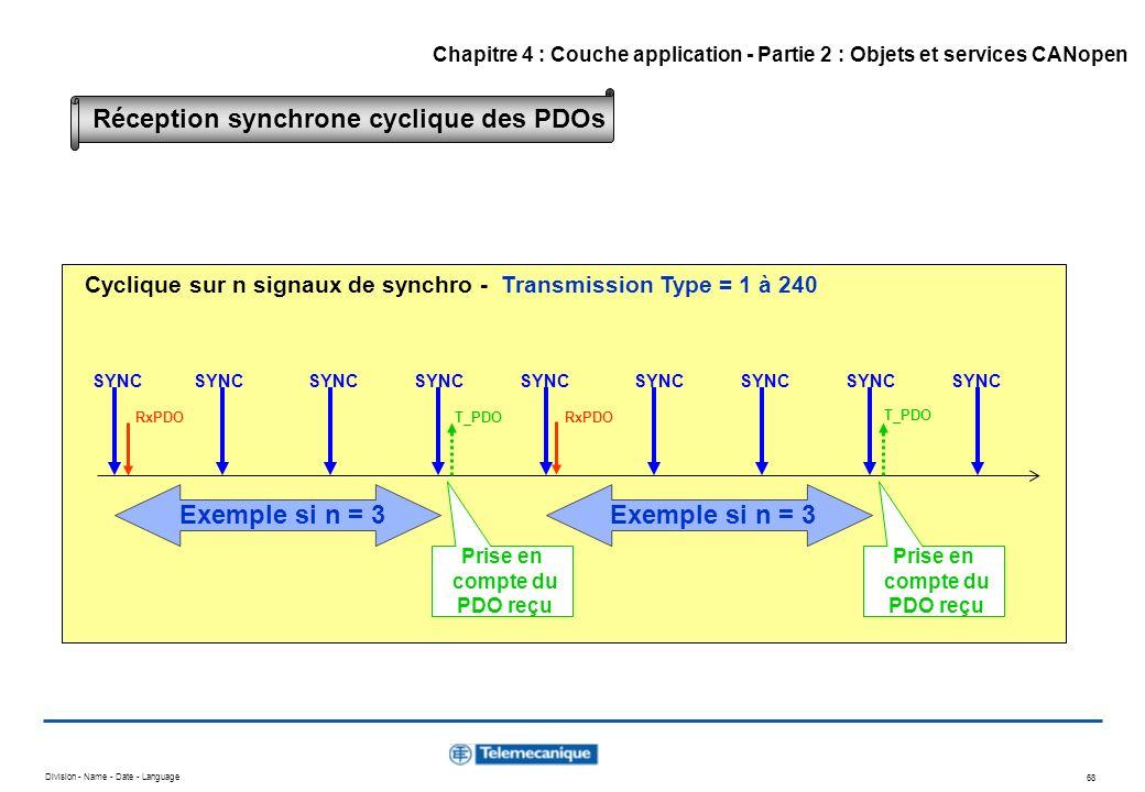Réception synchrone cyclique des PDOs