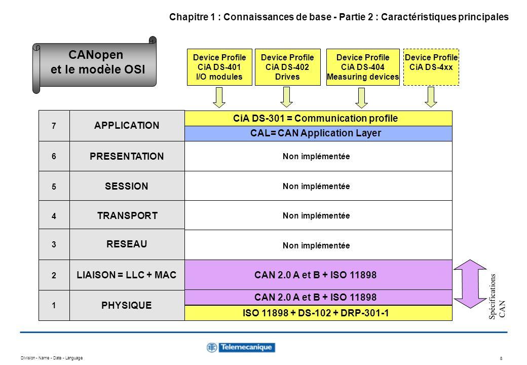 CANopen et le modèle OSI