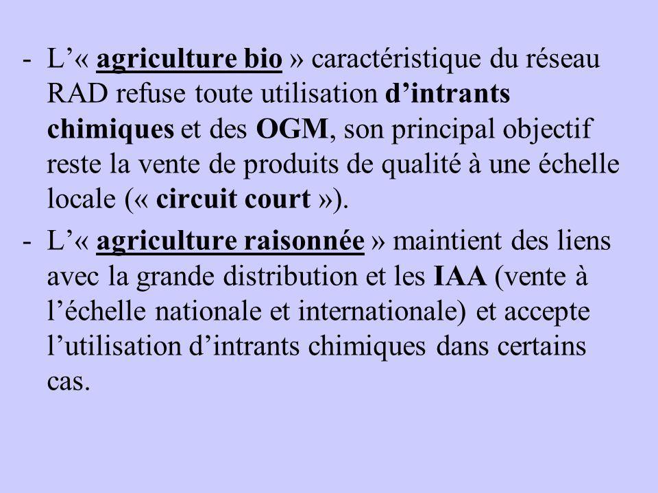 L'« agriculture bio » caractéristique du réseau RAD refuse toute utilisation d'intrants chimiques et des OGM, son principal objectif reste la vente de produits de qualité à une échelle locale (« circuit court »).