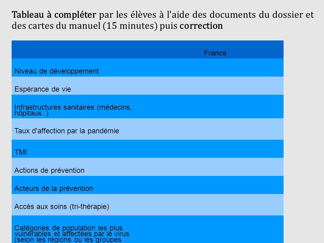Tableau à compléter par les élèves à l aide des documents du dossier et des cartes du manuel (15 minutes) puis correction