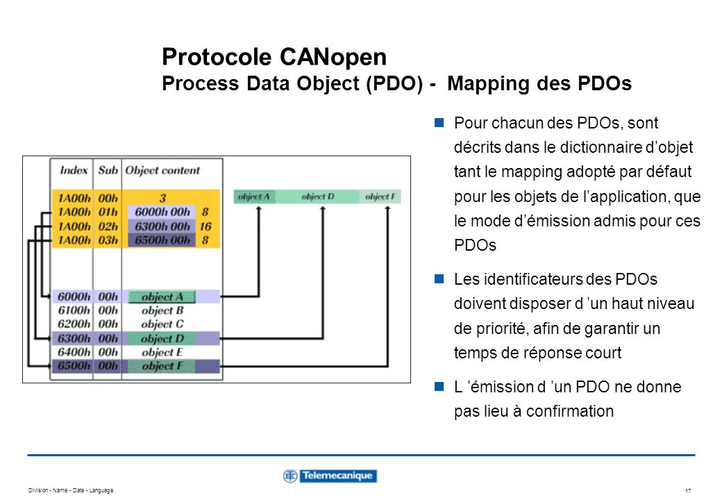 Protocole CANopen Process Data Object (PDO) - Mapping des PDOs