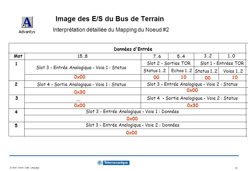 Image des E/S du Bus de Terrain