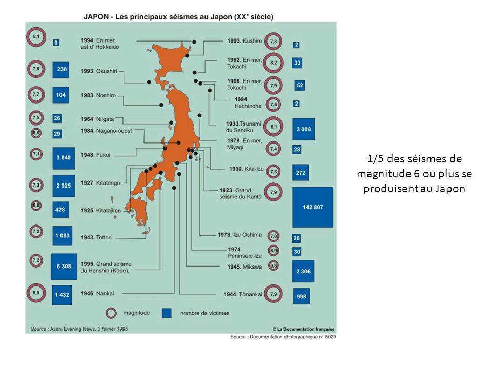 1/5 des séismes de magnitude 6 ou plus se produisent au Japon