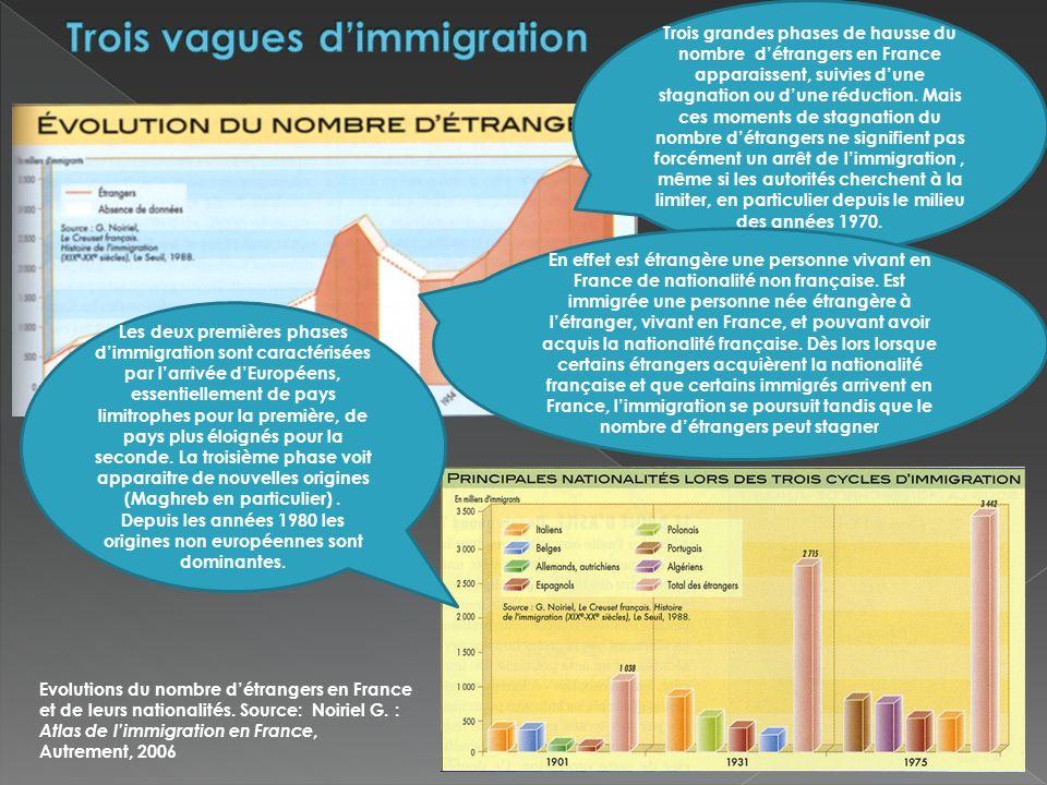Trois vagues d'immigration