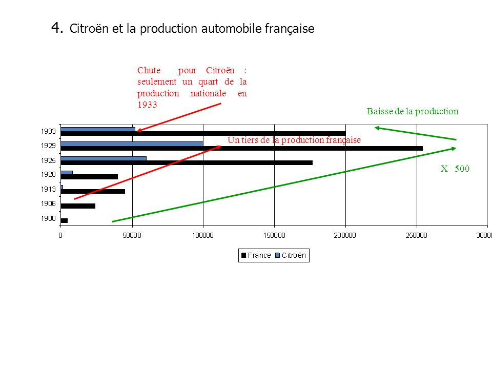 Citroën et la production automobile française