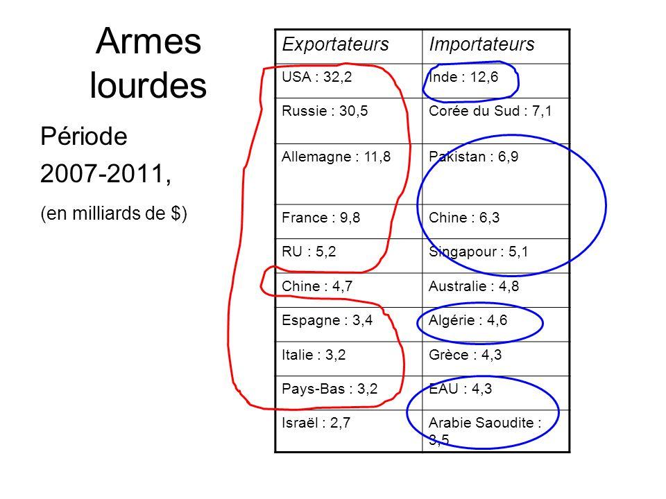 Armes lourdes Période 2007-2011, Exportateurs Importateurs