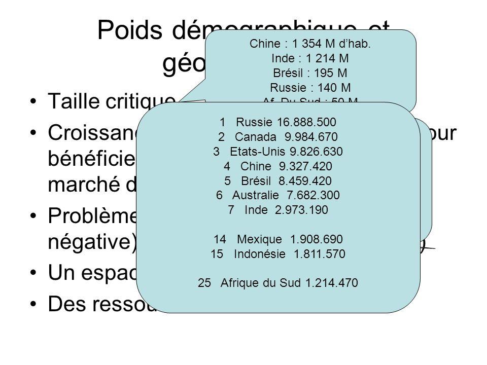 Poids démographique et géographique