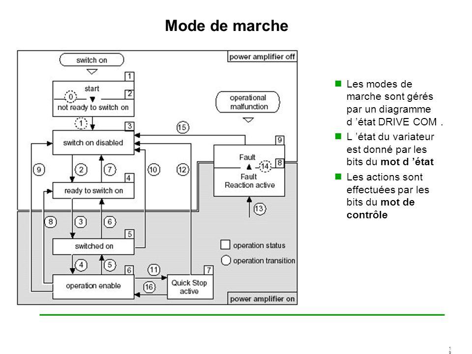 Mode de marche Les modes de marche sont gérés par un diagramme d 'état DRIVE COM . L 'état du variateur est donné par les bits du mot d 'état.