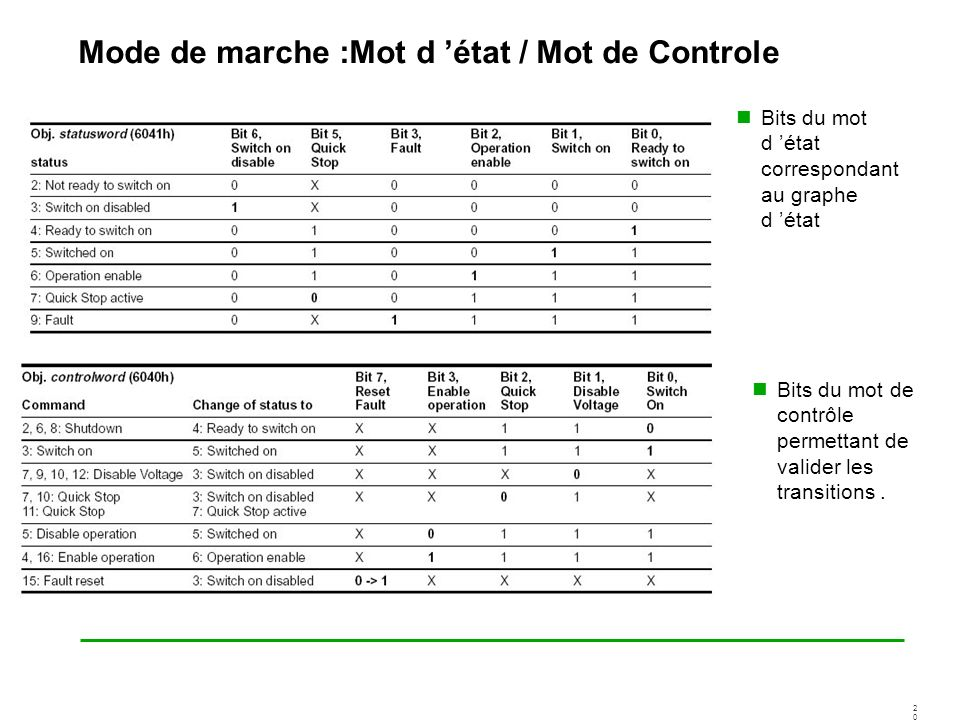 Mode de marche :Mot d 'état / Mot de Controle