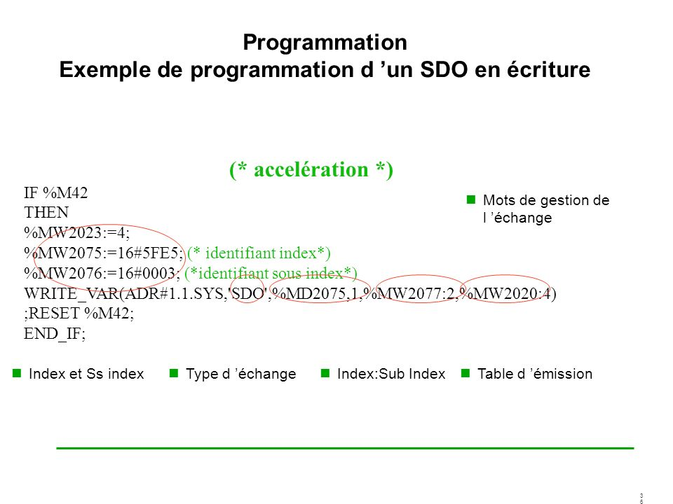 Programmation Exemple de programmation d 'un SDO en écriture