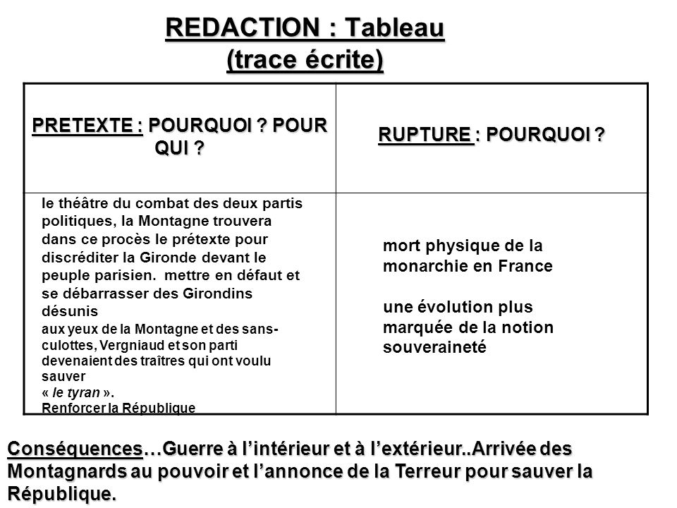 REDACTION : Tableau (trace écrite)