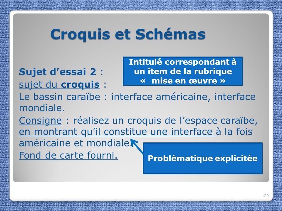 Croquis et Schémas