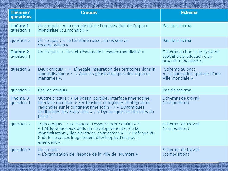 Thèmes/ questions Croquis. Schéma. Thème 1 question 1. Un croquis : « La complexité de l'organisation de l'espace mondialisé (ou mondial) »