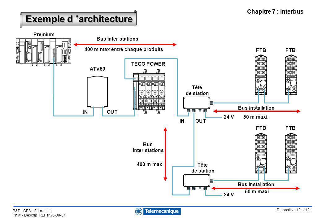 Exemple d 'architecture 400 m max entre chaque produits