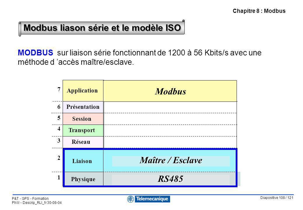 Modbus liason série et le modèle ISO