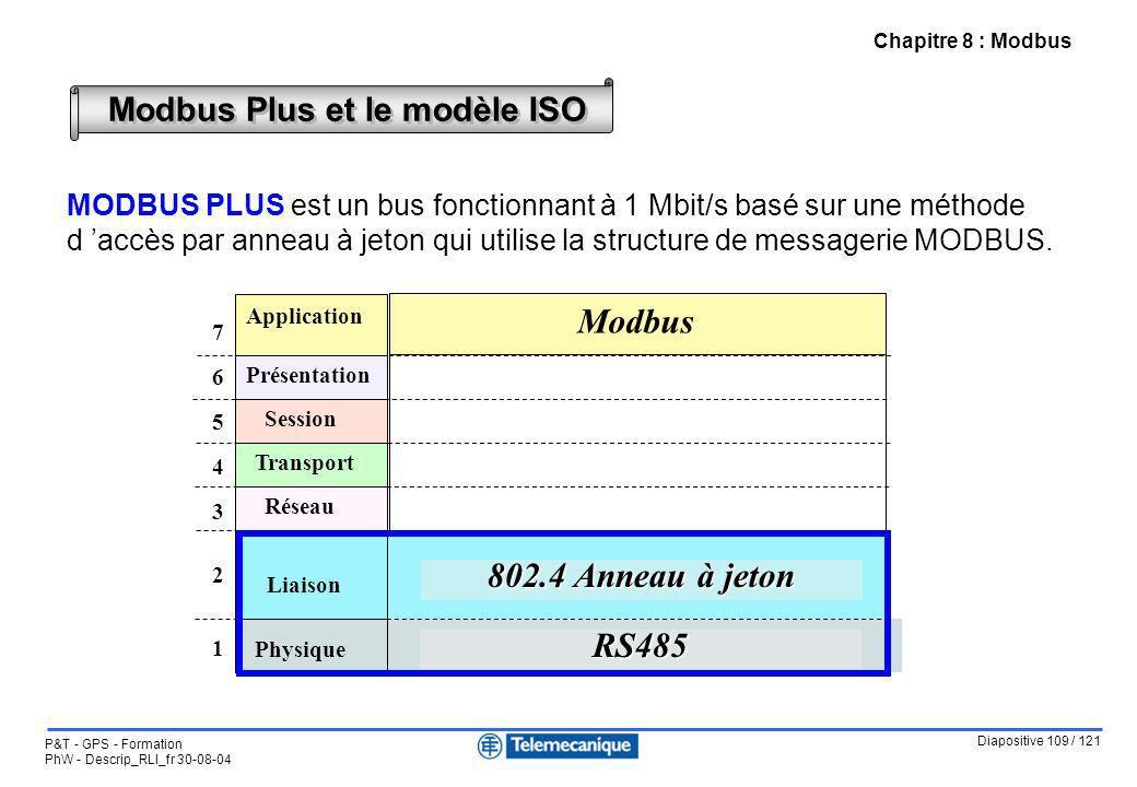 Modbus 802.4 Anneau à jeton RS485 Modbus Plus et le modèle ISO