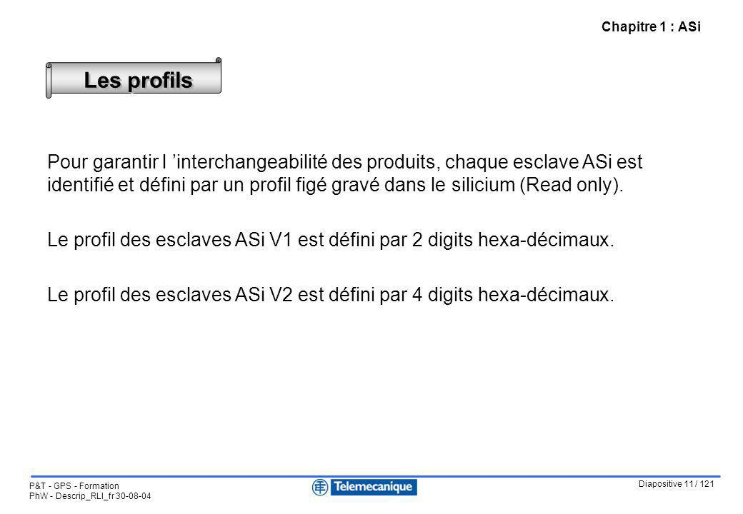 Chapitre 1 : ASi Les profils.