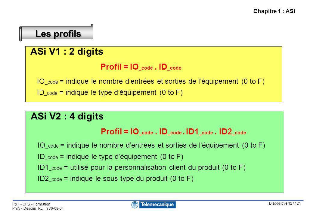 Les profils ASi V1 : 2 digits Profil = IO_code . ID_code