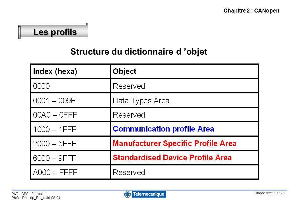 Structure du dictionnaire d 'objet