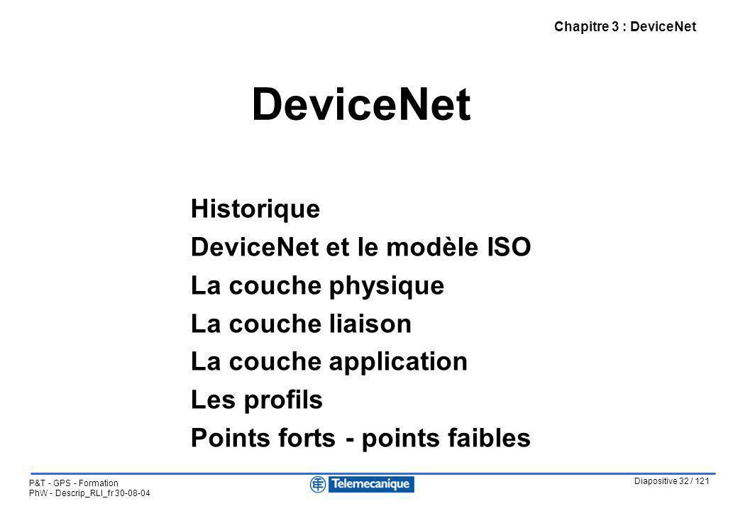 DeviceNet Historique DeviceNet et le modèle ISO La couche physique