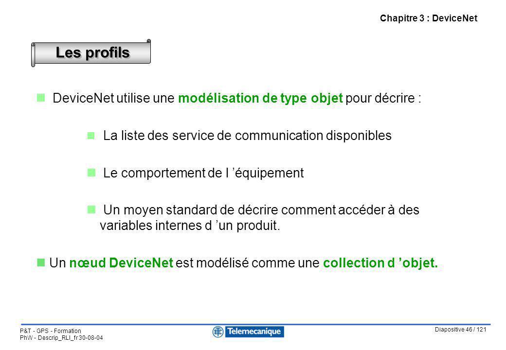 Chapitre 3 : DeviceNet Les profils. DeviceNet utilise une modélisation de type objet pour décrire :