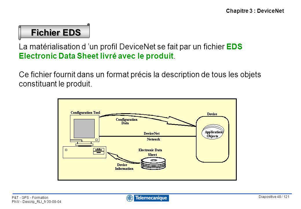 Chapitre 3 : DeviceNet Fichier EDS.