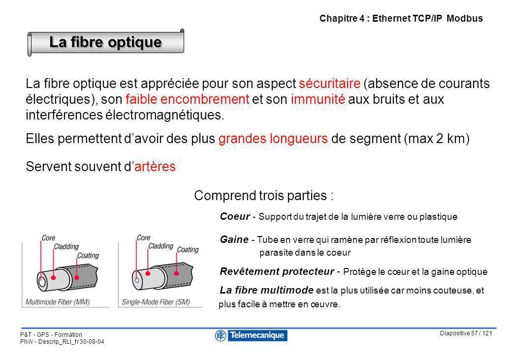 Chapitre 4 : Ethernet TCP/IP Modbus