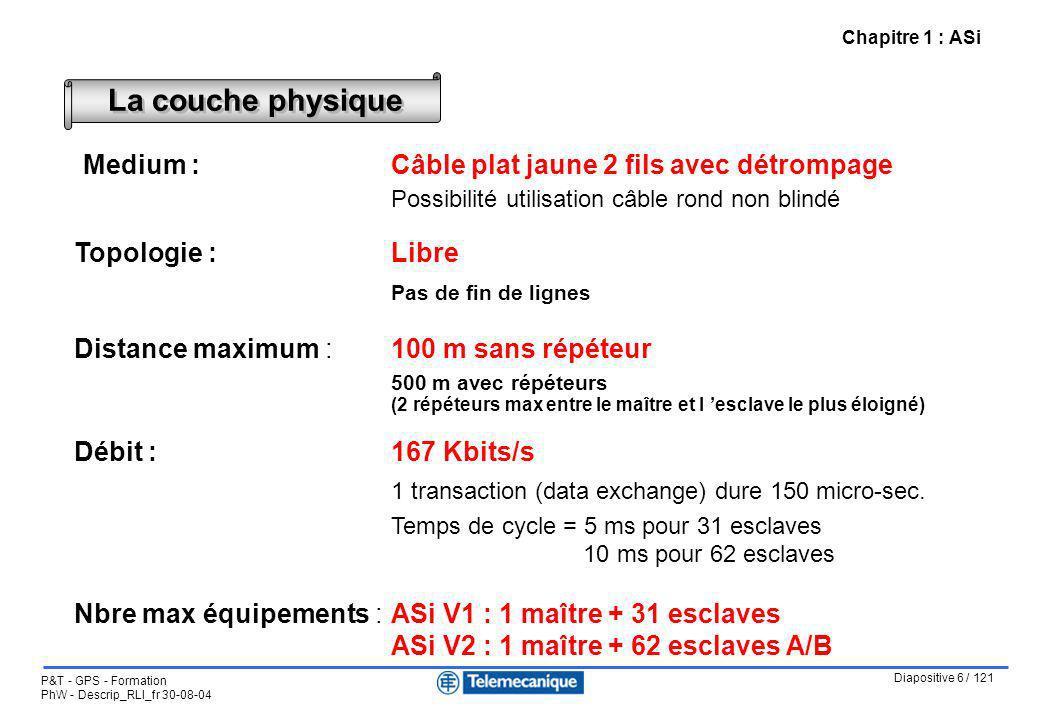 Chapitre 1 : ASi La couche physique. Medium : Câble plat jaune 2 fils avec détrompage Possibilité utilisation câble rond non blindé.