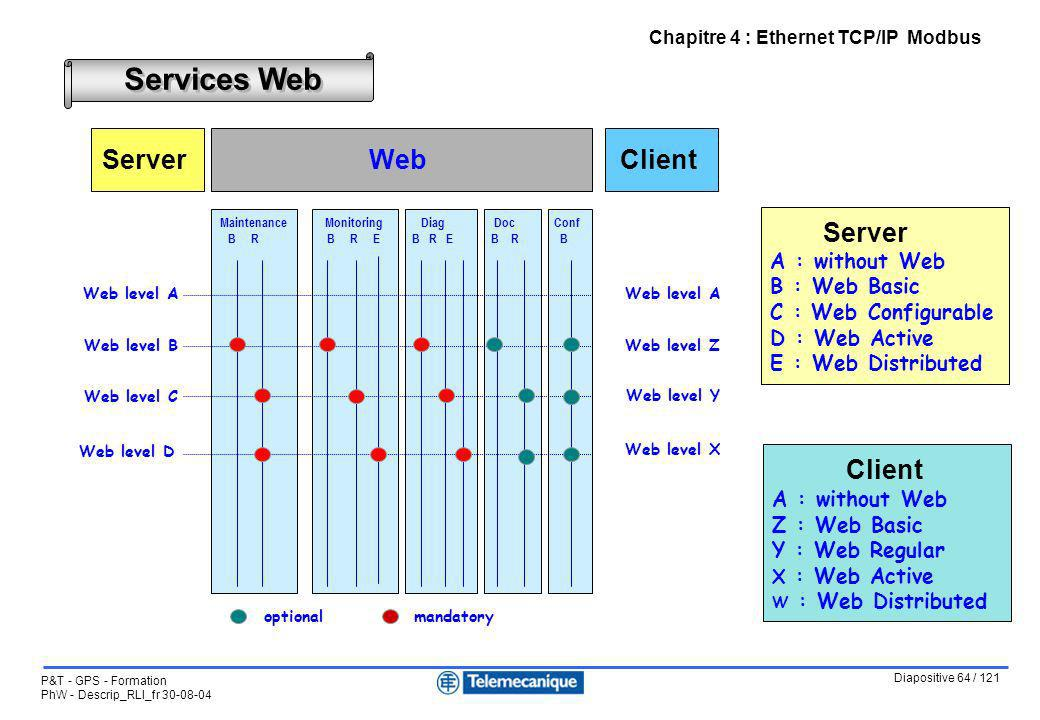 Services Web Server Web Client Client Notes :
