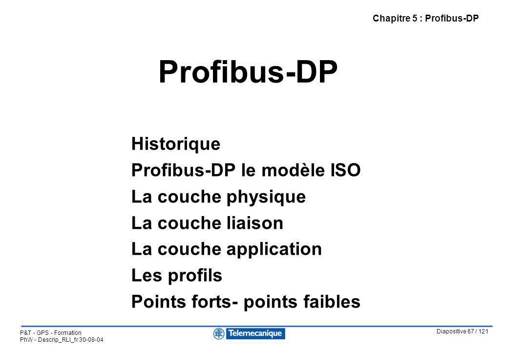 Profibus-DP Historique Profibus-DP le modèle ISO La couche physique