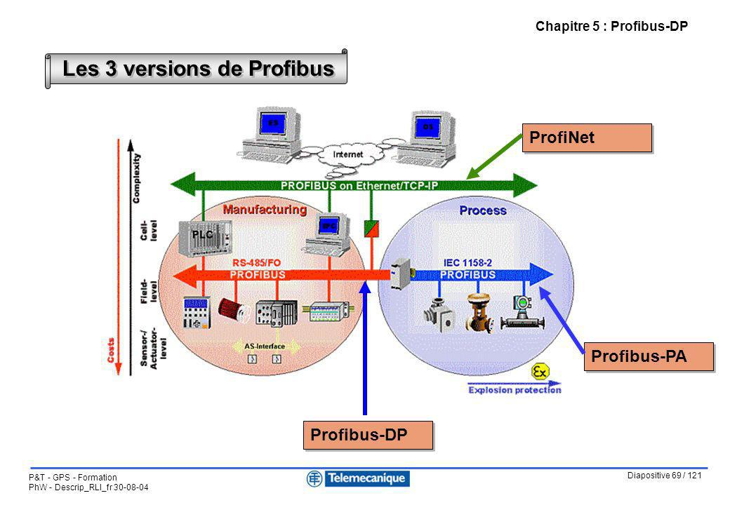 Les 3 versions de Profibus