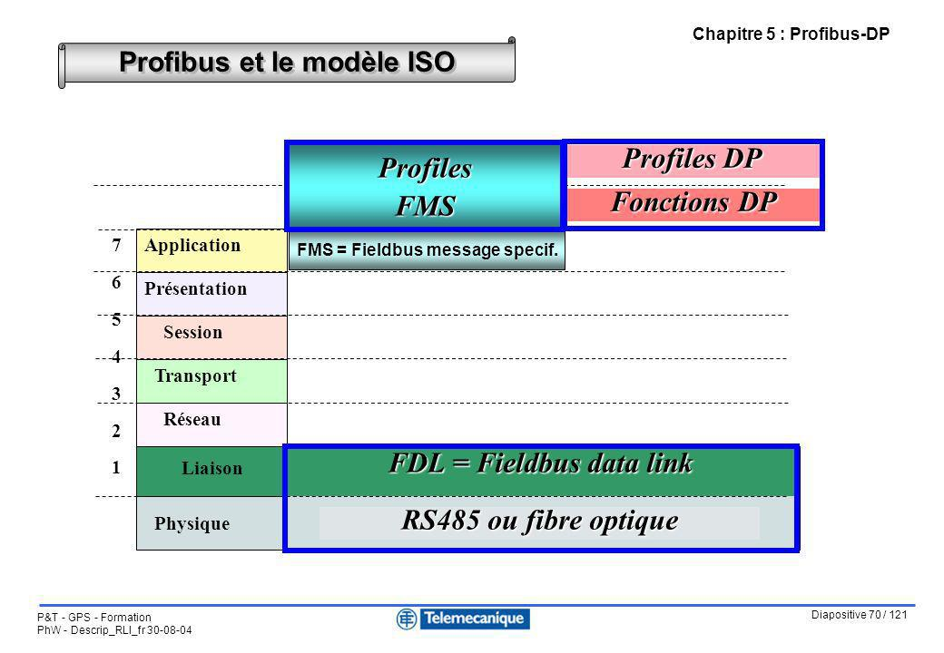 FDL = Fieldbus data link
