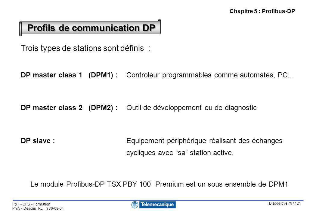 Profils de communication DP