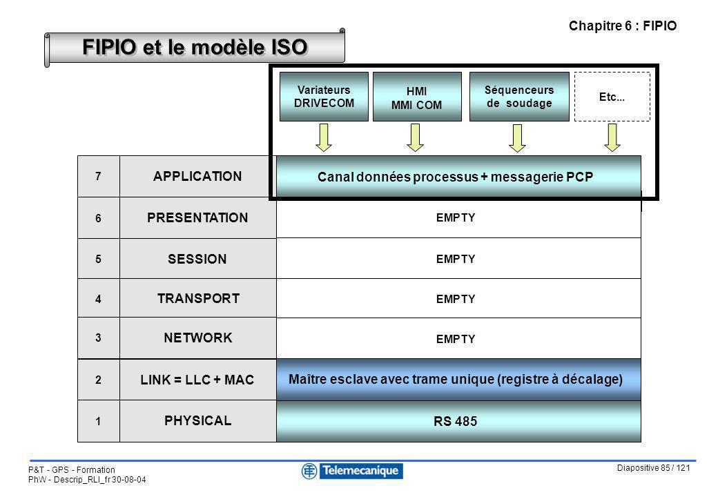 FIPIO et le modèle ISO Notes :